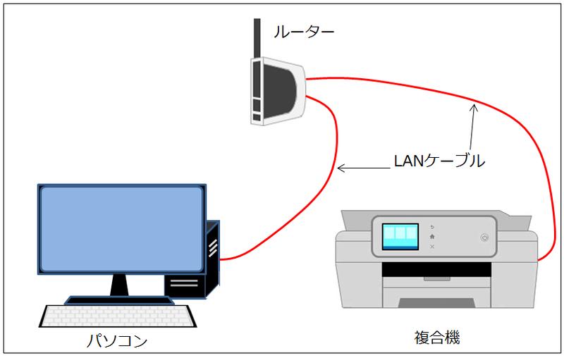 有線LAN接続のイメージ画像