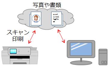 クラウドの利用イメージ画像