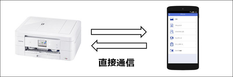 Wi-Fi Direct®のイメージ画像