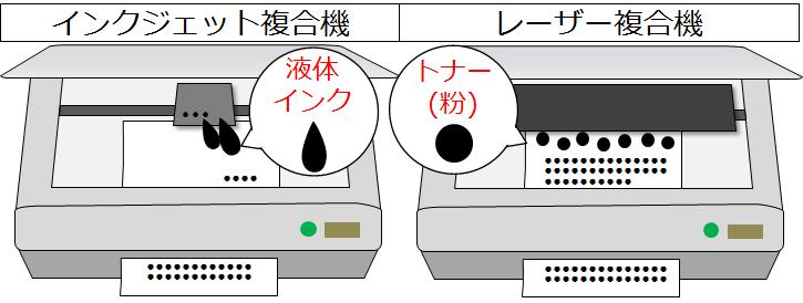 液体インクとトナーのイメージ画像
