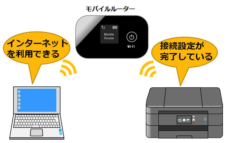 モバイルルーターとの接続のイメージ画像