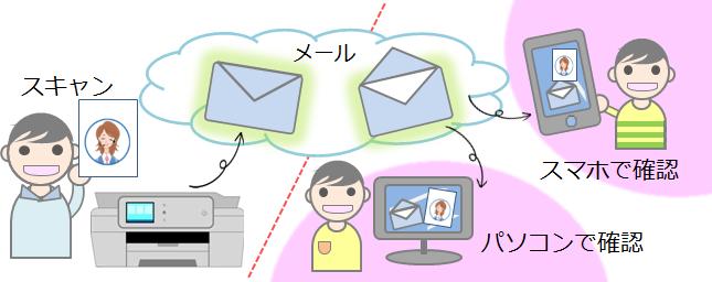 簡単Eメール送信イメージ画像