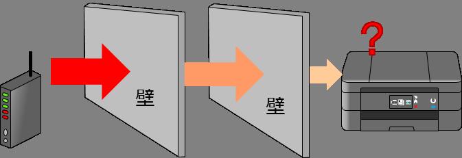 障害物によって電波が弱くなってしまうイメージ画像