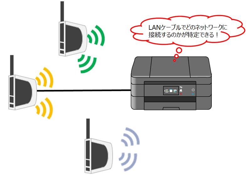 有線LAN接続する場合のイメージ画像