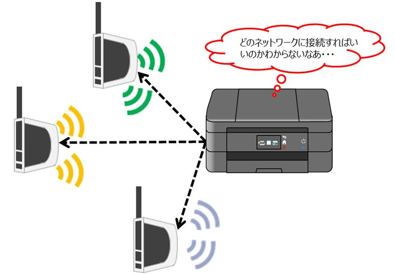 無線LAN接続する場合のイメージ画像1