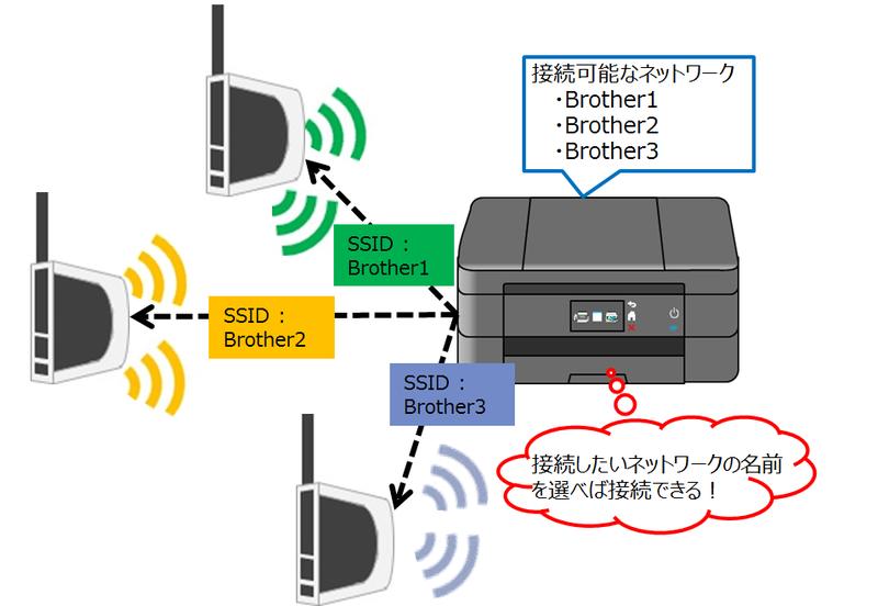 無線LAN接続する場合のイメージ画像2