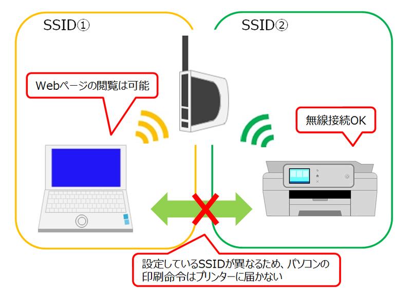 パソコンとプリンターでSSIDが異なる場合のイメージ画像