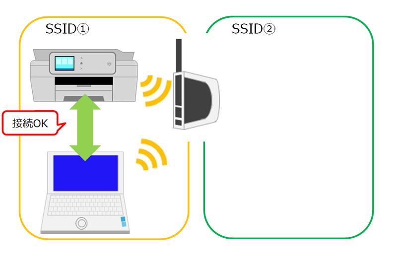 パソコンとプリンターでSSIDが同一の場合のイメージ画像