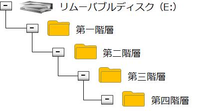 データの階層イメージ画像